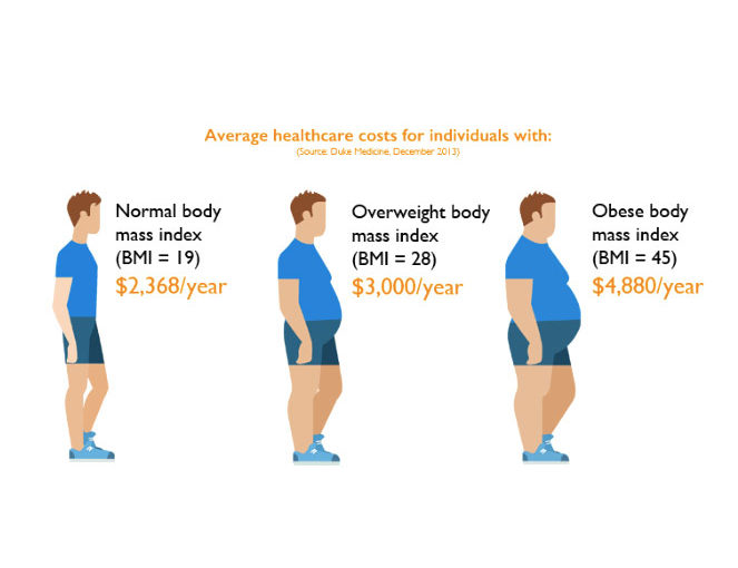 The Problem: Metabolic Syndrome (MetS)